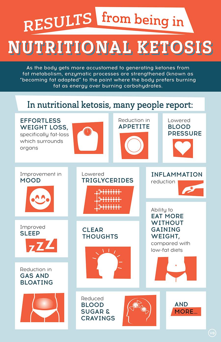Keto Diet Information  Keto Infographics Keto Christian