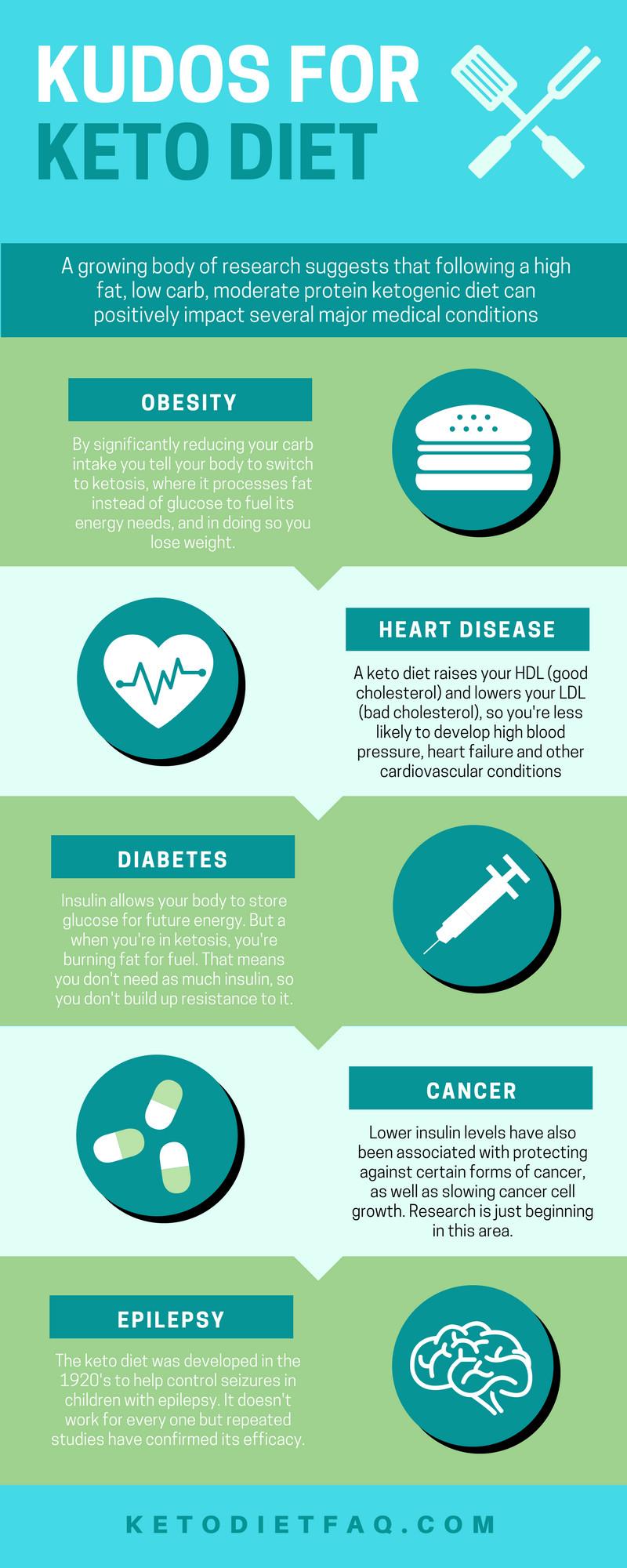 Keto Diet Information  Keto t facts Keto Diet