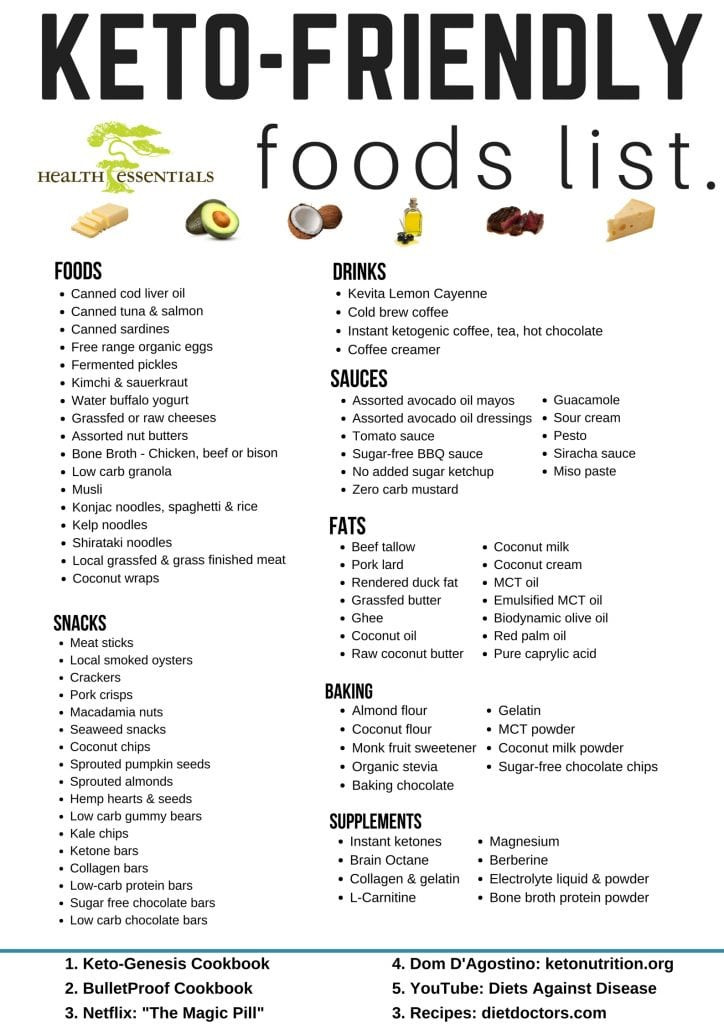 Keto Diet List Of Foods  Updated List of Our Keto Friendly Foods Health Essentials
