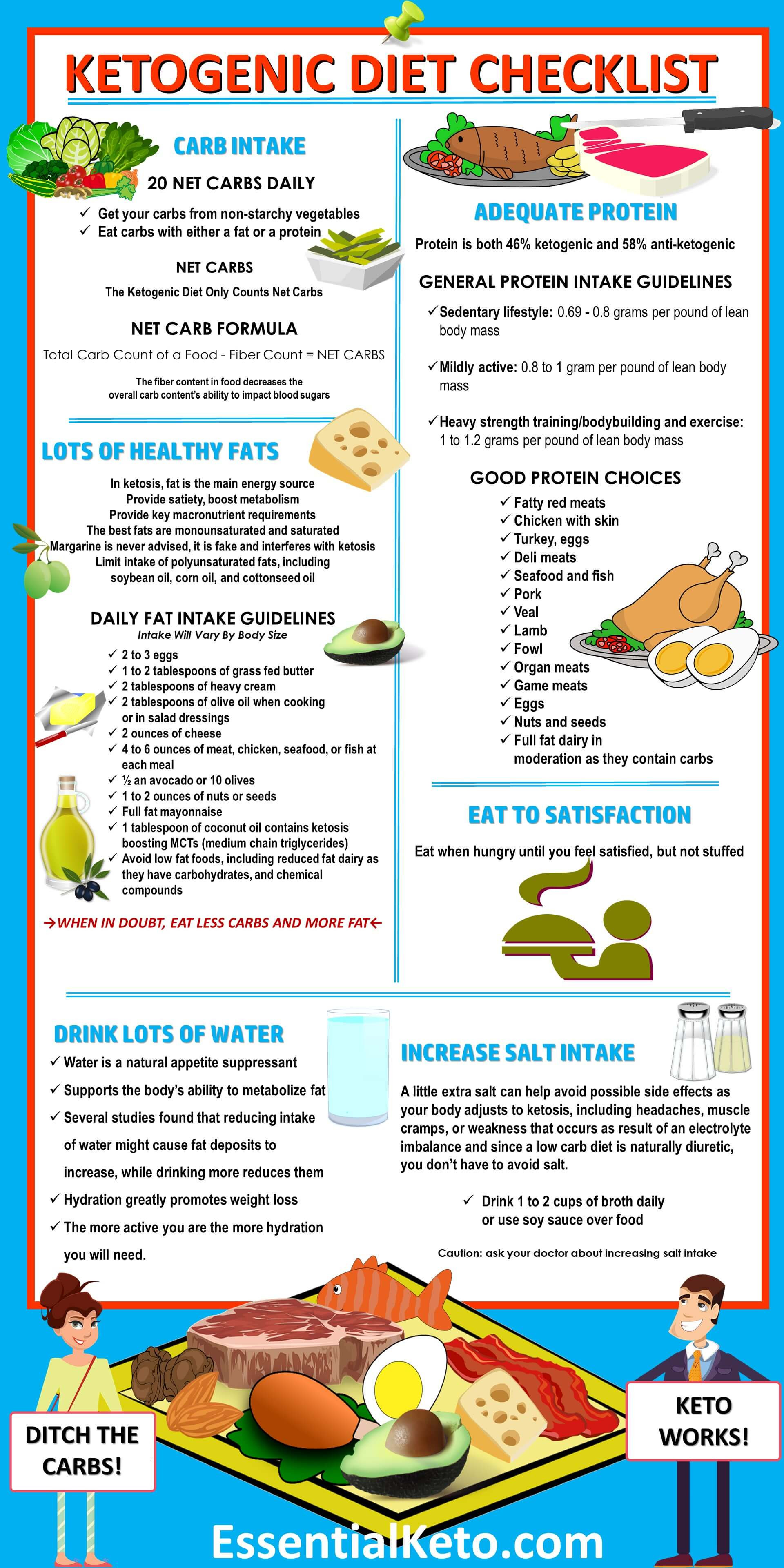 Keto Diet List Of Foods  Ketogenic Diet Foods Checklist