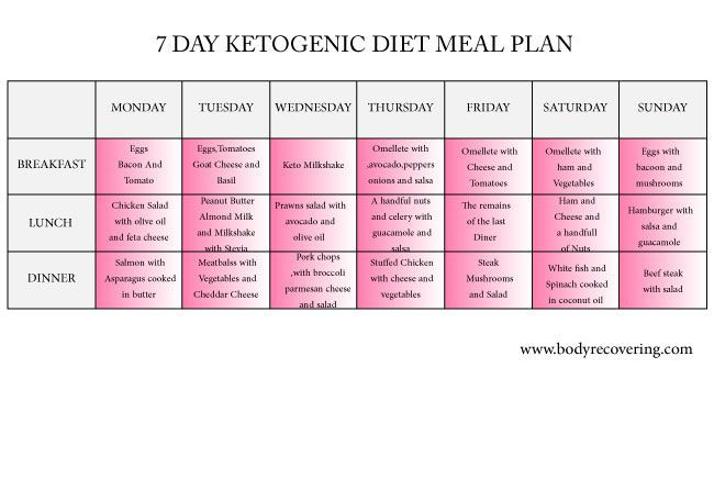 Keto Diet Meal Plan Examples  Weight Loss 6 Strategies For Success Mayo Clinic