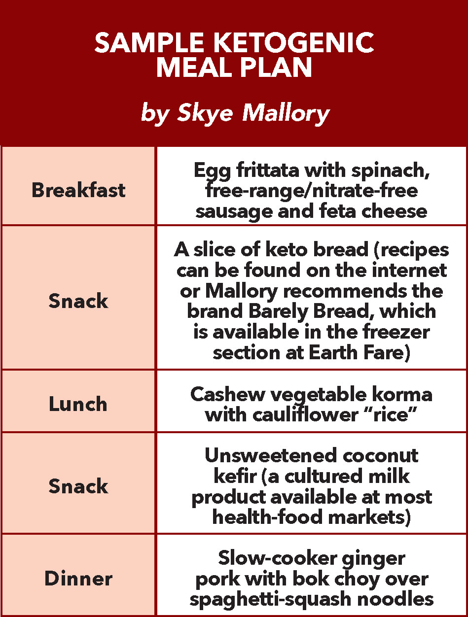 Keto Diet Meal Plan Examples  Asheville titians see pros and cons to the ketogenic