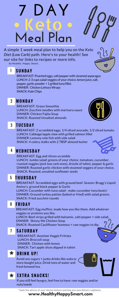 Keto Diet Meal Plan Examples  7 Day Keto Meal Plan Sample • Healthy Happy Smart