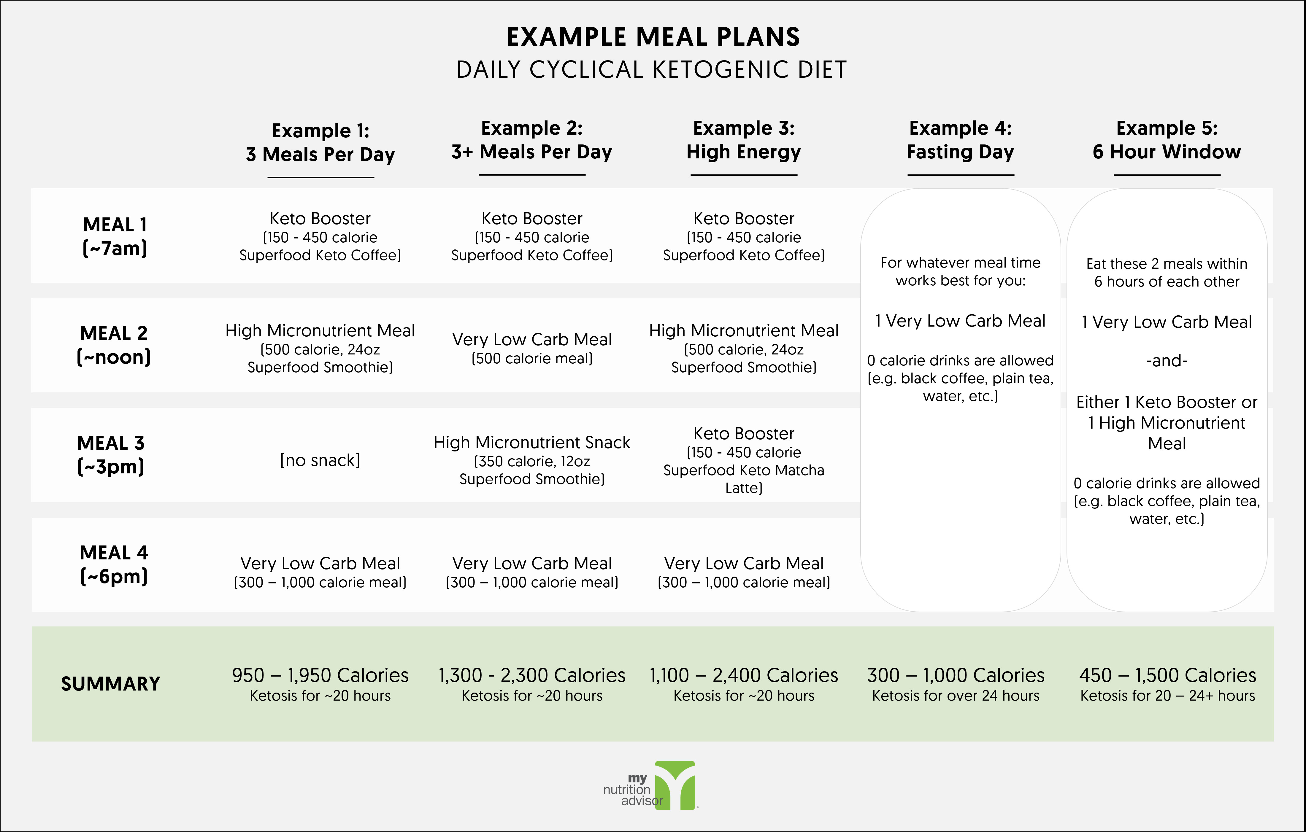 Keto Diet Meal Plan Examples  Daily Cyclical Ketogenic Diet Keto Diet Plan