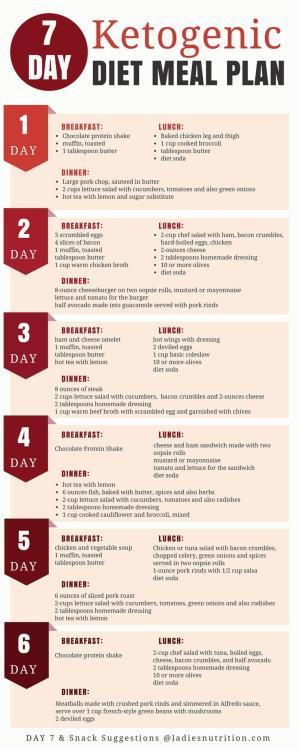 Keto Diet Meal Plan Examples  e Week Sample Keto Diet Menu We've created this