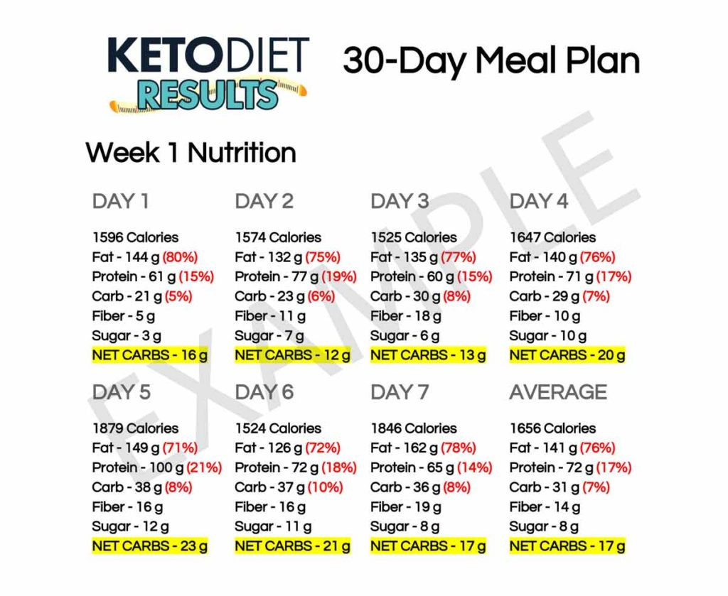 Keto Diet Meal Plan Examples  9 30 Day Meal Plan Examples PDF