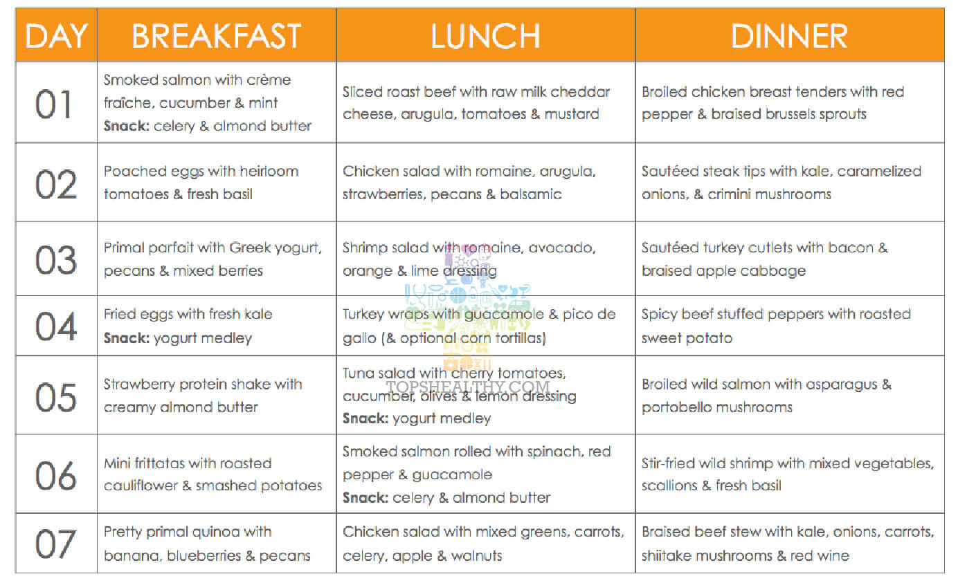 Keto Diet Meal Plan Examples  Your Ketogenic Diet Meal Plan Guide for The Beginners