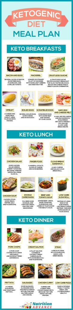 Keto Diet Meal Plan Examples  Keto Diet Charts and Meal Plans that Make It Easier to
