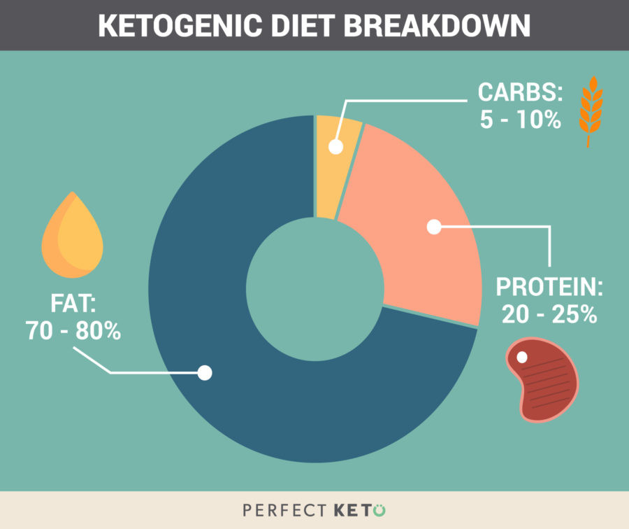 Keto Diet Percentage Chart  The Ultimate Ketogenic Diet Plan What to Eat and Expect