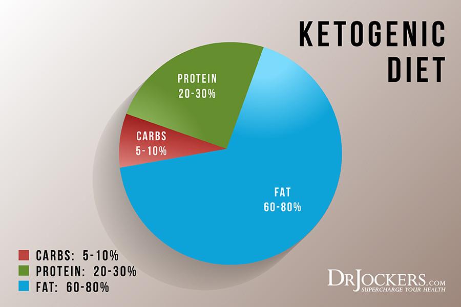 Keto Diet Percentage Chart  How To Follow A Ketogenic Diet DrJockers
