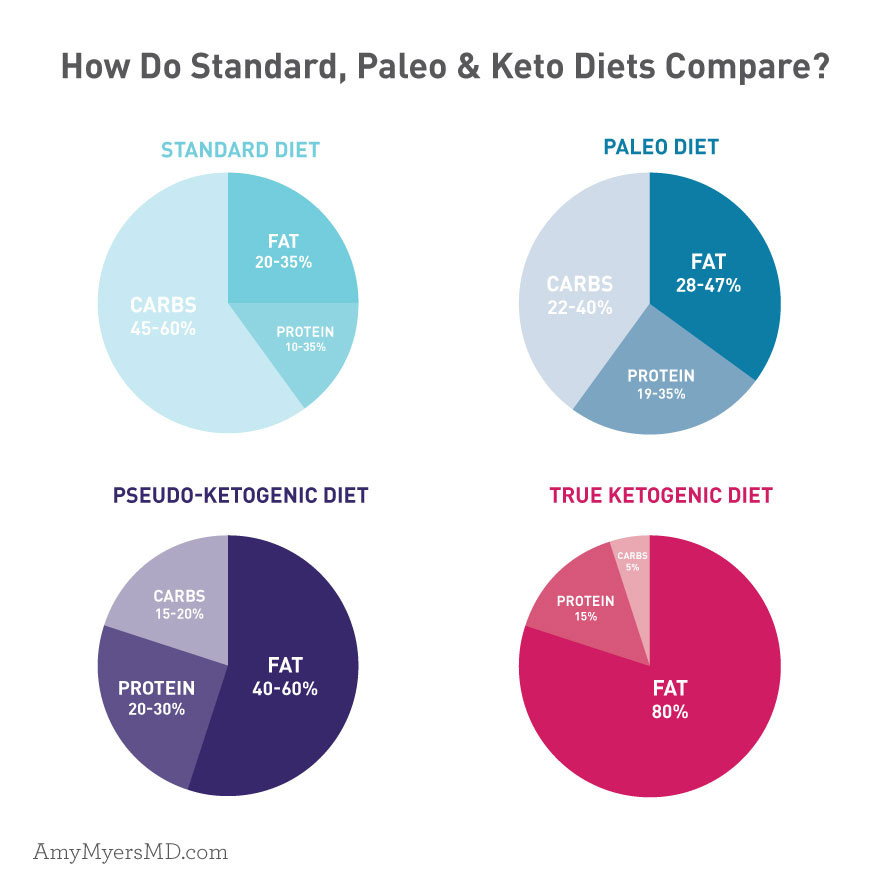 Keto Diet Percentage Chart  How to Make a Keto Diet AIP Friendly Amy Myers MD