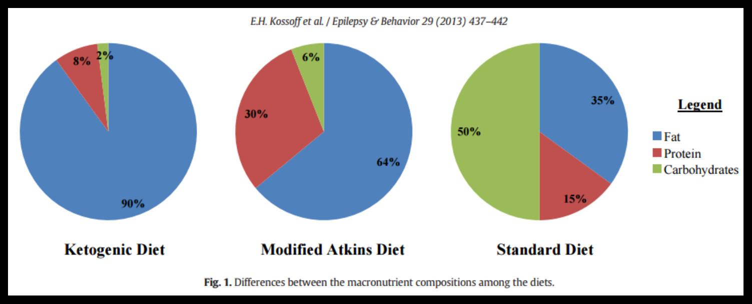 Keto Diet Percentage Chart  Ketogenic Calculator Macros