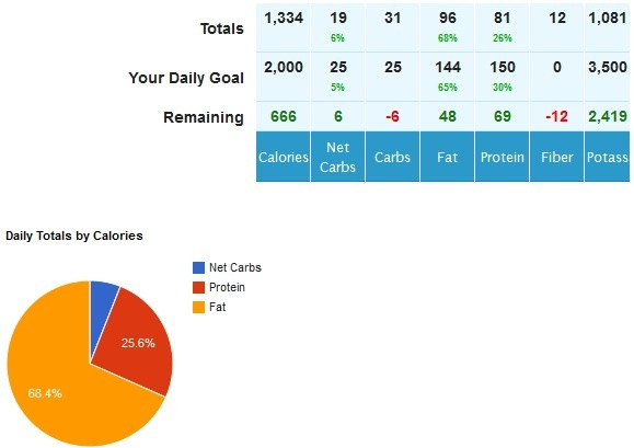 Keto Diet Percentage Chart  Configuring MyFitnessPal for Keto Success