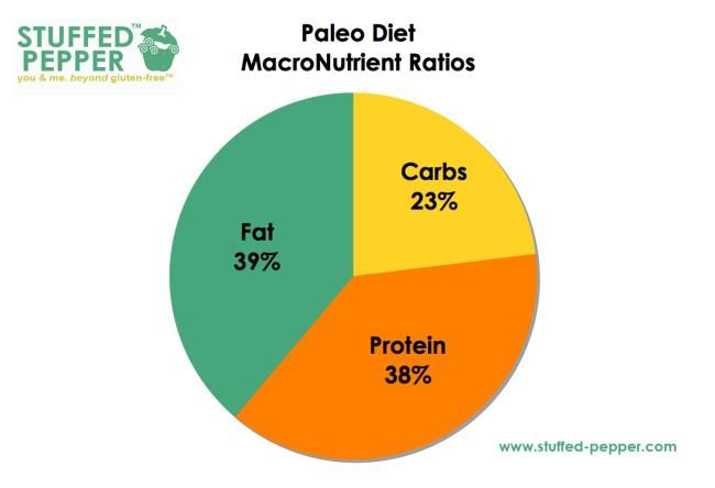 Keto Diet Percentage Chart  The Ultimate Paleo vs Keto Showdown Which Is Superior