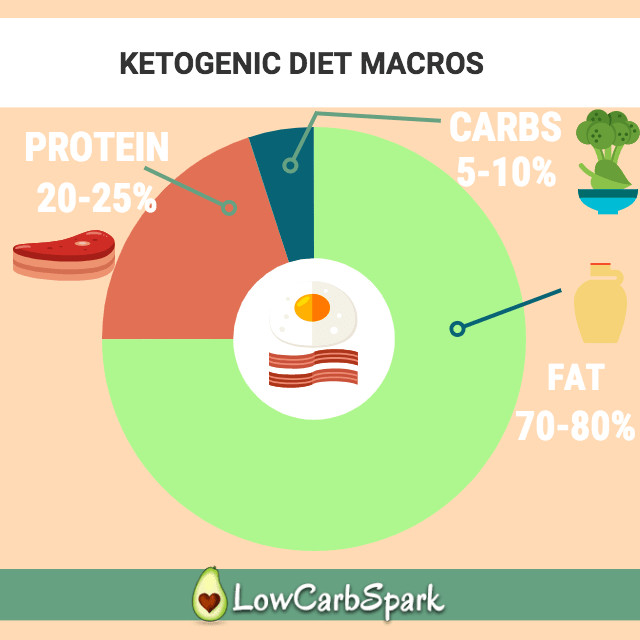 Keto Diet Percentage Chart  Keto Calculator The Most Precise & Easy Way to Calculate