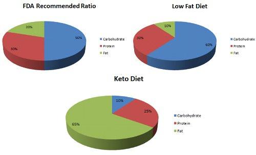 Keto Diet Percentage Chart  Keto Diet Meal Plan 5 Steps To Burn Fat [Ketogenic Guide]