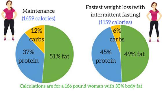 Keto Diet Percentage Chart  Ultimate Guide to the Paleo Primal Keto Whole30 Smorgasbord