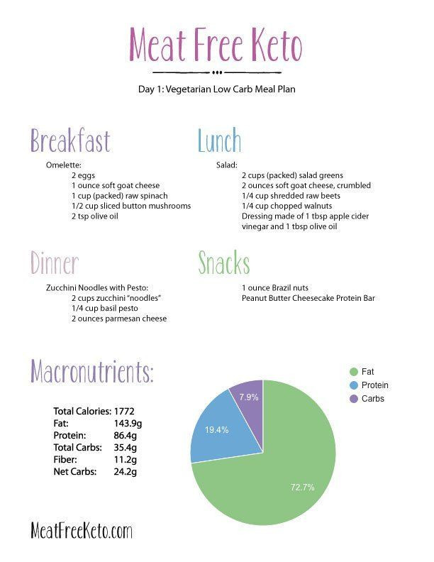 Keto Diet Plan Vegetarian  Day 1 Ve arian Low Carb Meal Plan