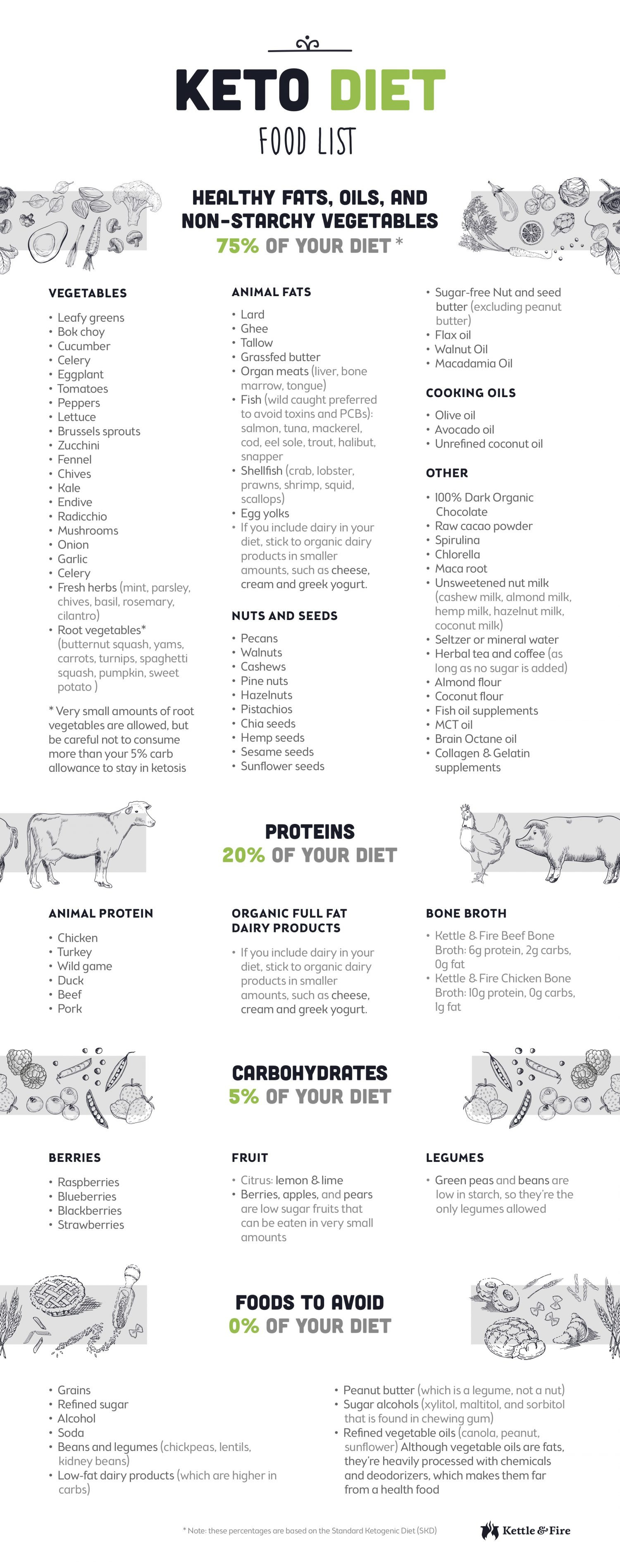 Keto Diet Products  Keto Diet Food List for Ultimate Fat Burning Perfect