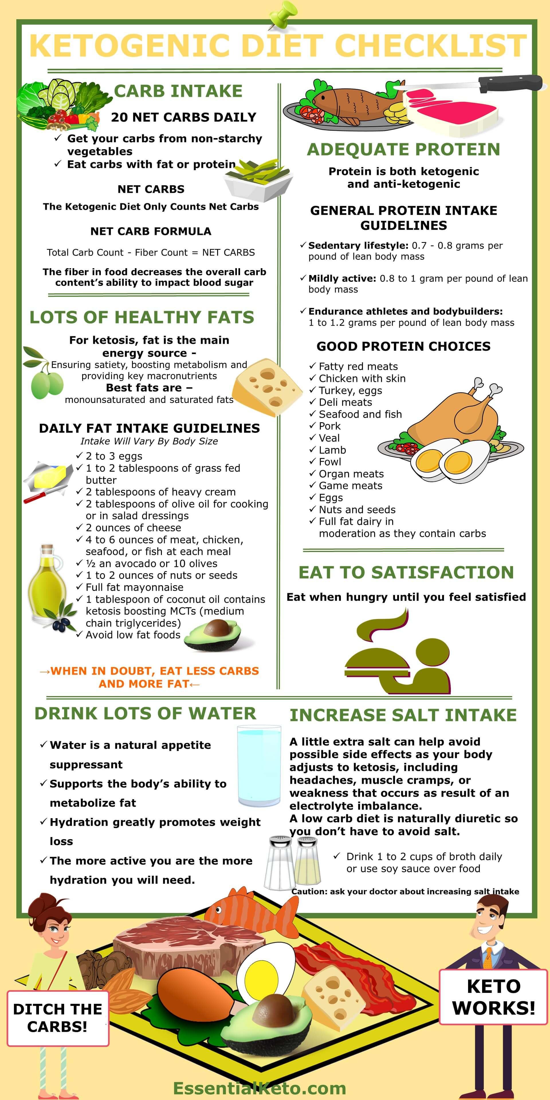 Keto Diet Products  Ketogenic Diet Checklist