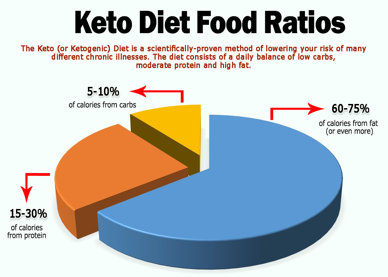 Keto Diet Ratio  Keto Diet for Radiant Health PLR – phoenixplr