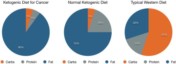 Keto Diet Ratio  Ketogenic Diet Macros 101 How to Set Your Keto Macros