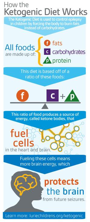 Keto Diet Ratio  The Ketogenic Ratio Explained