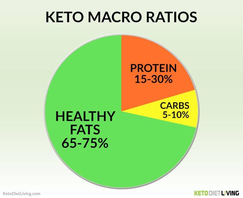 Keto Diet Ratio  What Is Lazy Keto Lazy Keto vs Strict Keto