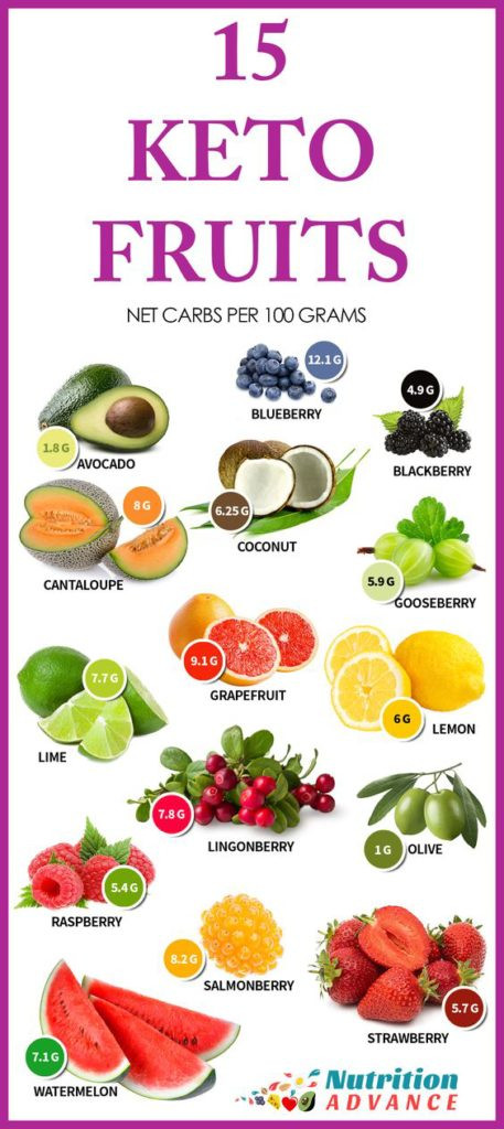 Keto Diet Strawberries  Keto Charts 8Cheat Sheets That Will Turn You Into a Keto