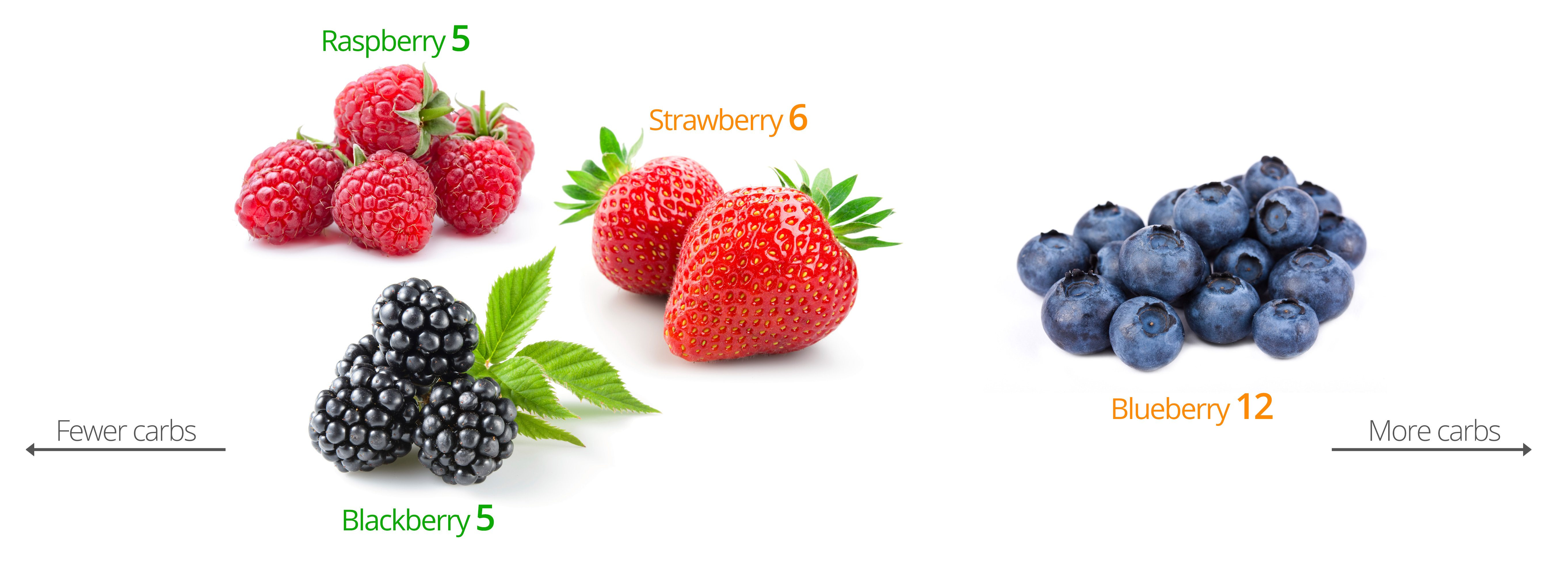Keto Diet Strawberries  Keto fruits and berries – the best and the worst Diet Doctor