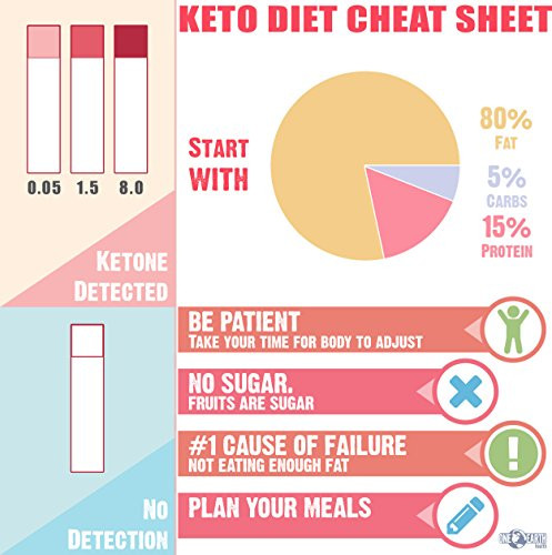 Keto Diet Strips  Ketone Strips USA Made 150 Count Accurate Ketosis