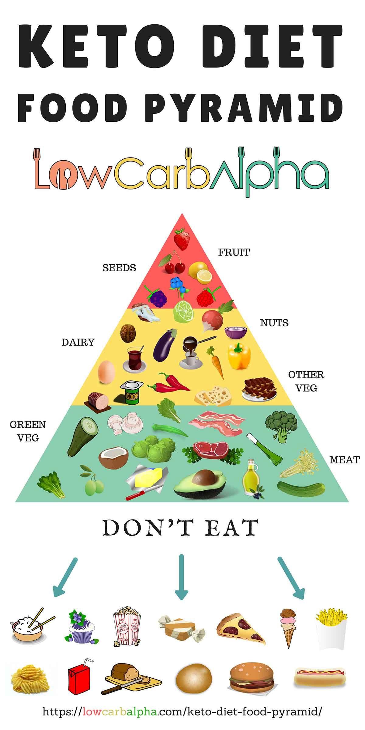 Keto Diet Videos  Keto Diet Food Pyramid Keto Pinterest