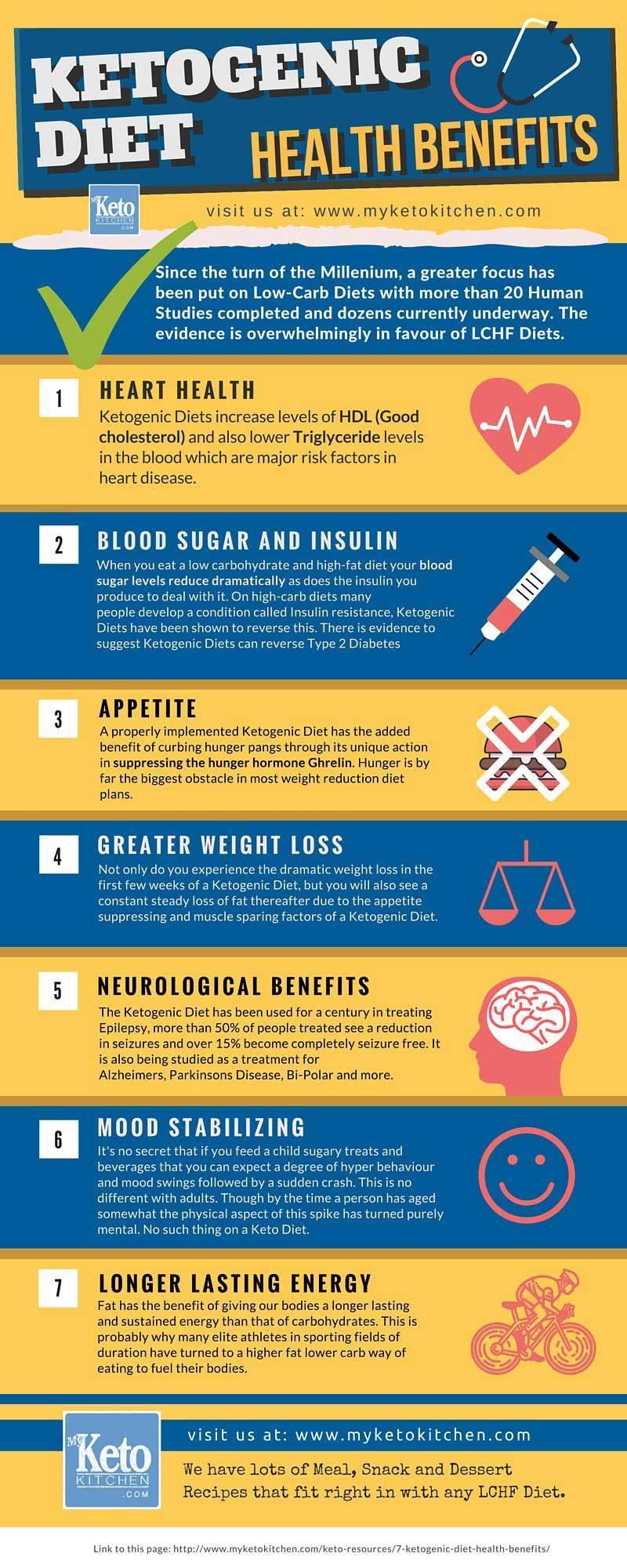 Keto Genic Diet  7 Ketogenic Diet Health Benefits [infographic]