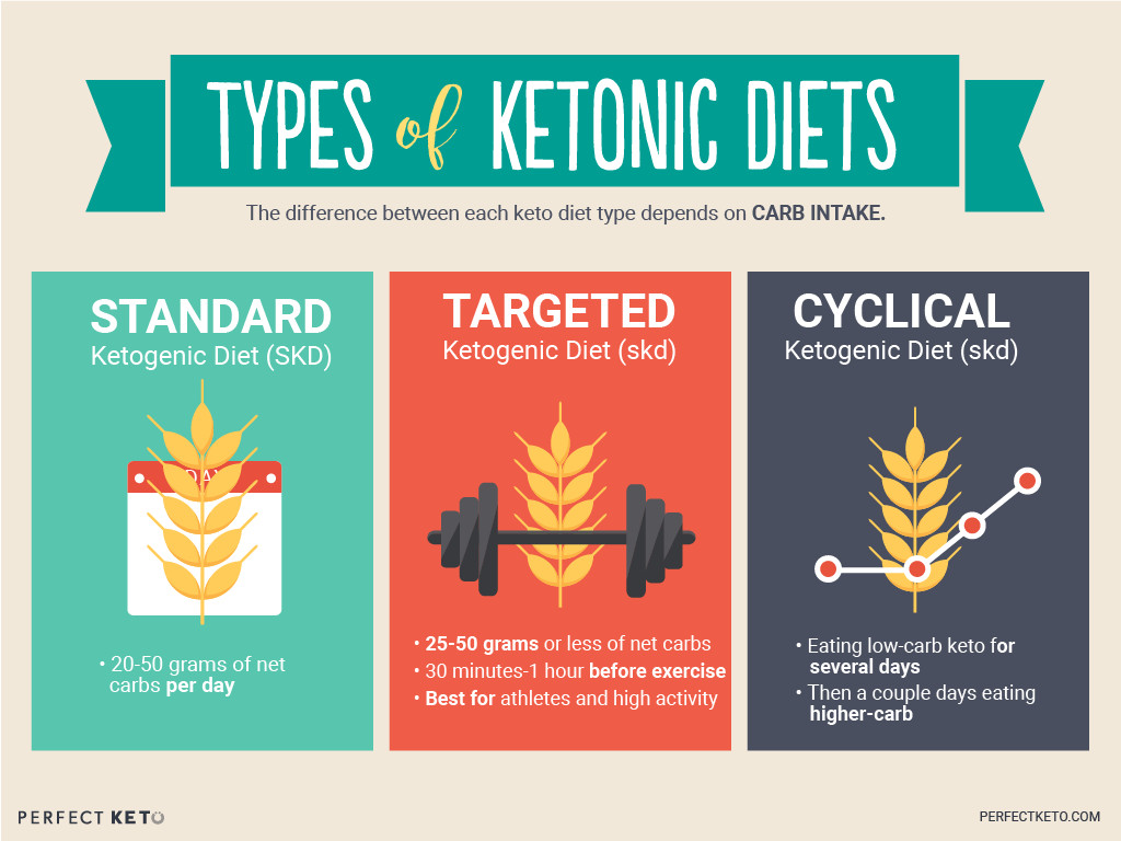 Keto Genic Diet  What Is the Ketogenic Diet Perfect Keto Exogenous Ketones