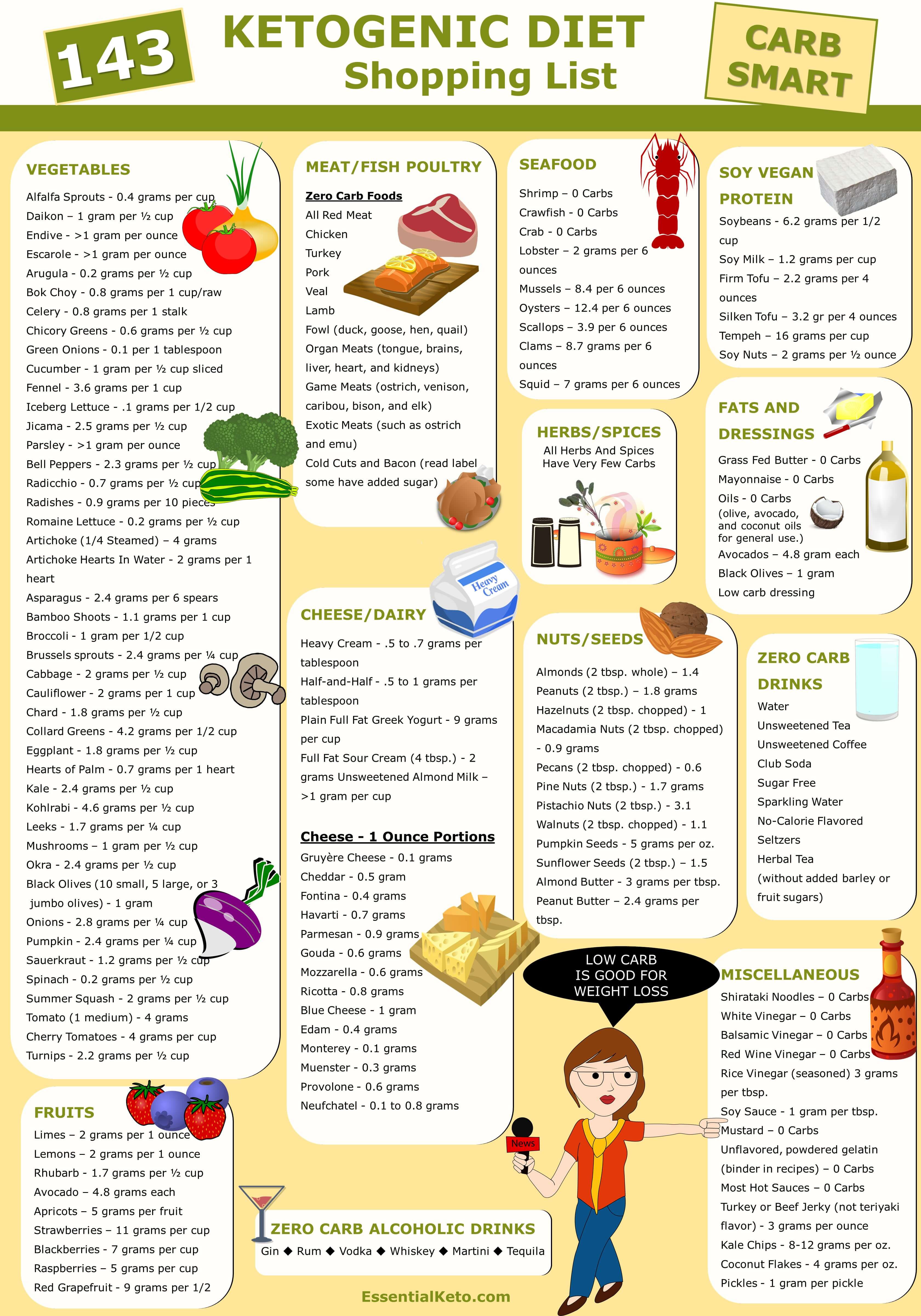 Keto Genic Diet  Ketogenic Diet Foods Shopping List