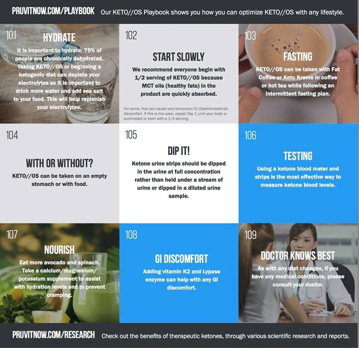 Keto Os Diet Plan  17 Best images about PRUVIT KETO OS on Pinterest