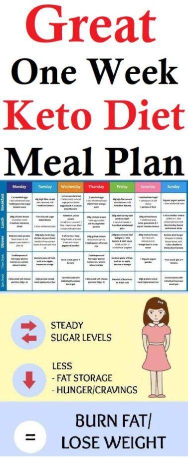 Losing Weight On Keto Diet  Keto Diet Meal Plan Clean Eating Pinterest