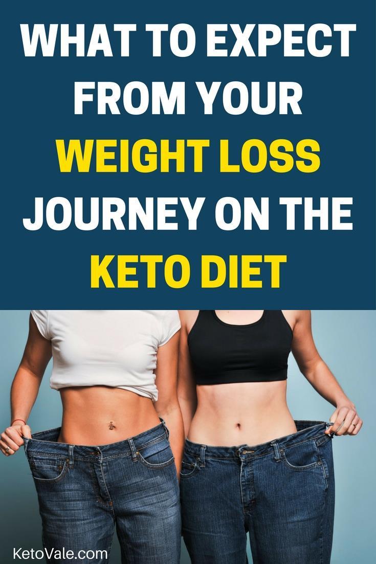 Losing Weight On Keto Diet  Keto Adapted Losing Weight – Blog Dandk