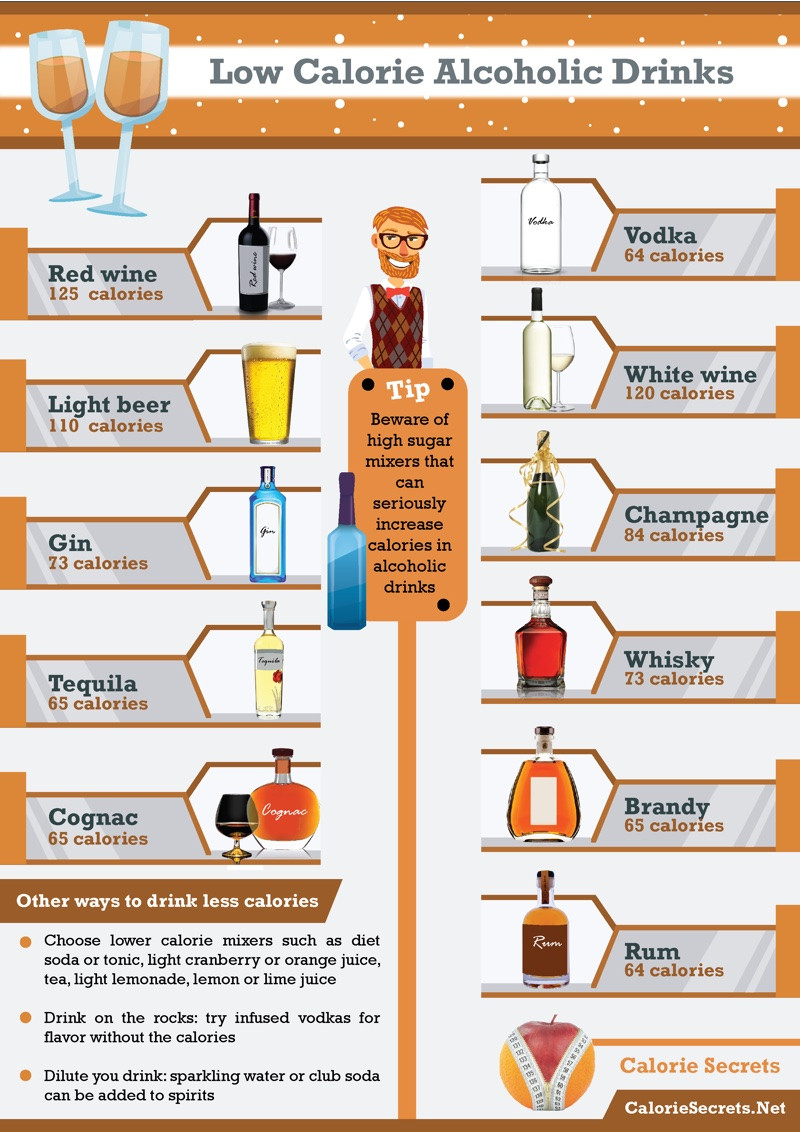 Low Calorie Whiskey Drinks  Low Calorie Alcoholic Drinks – Drink Wisely Without