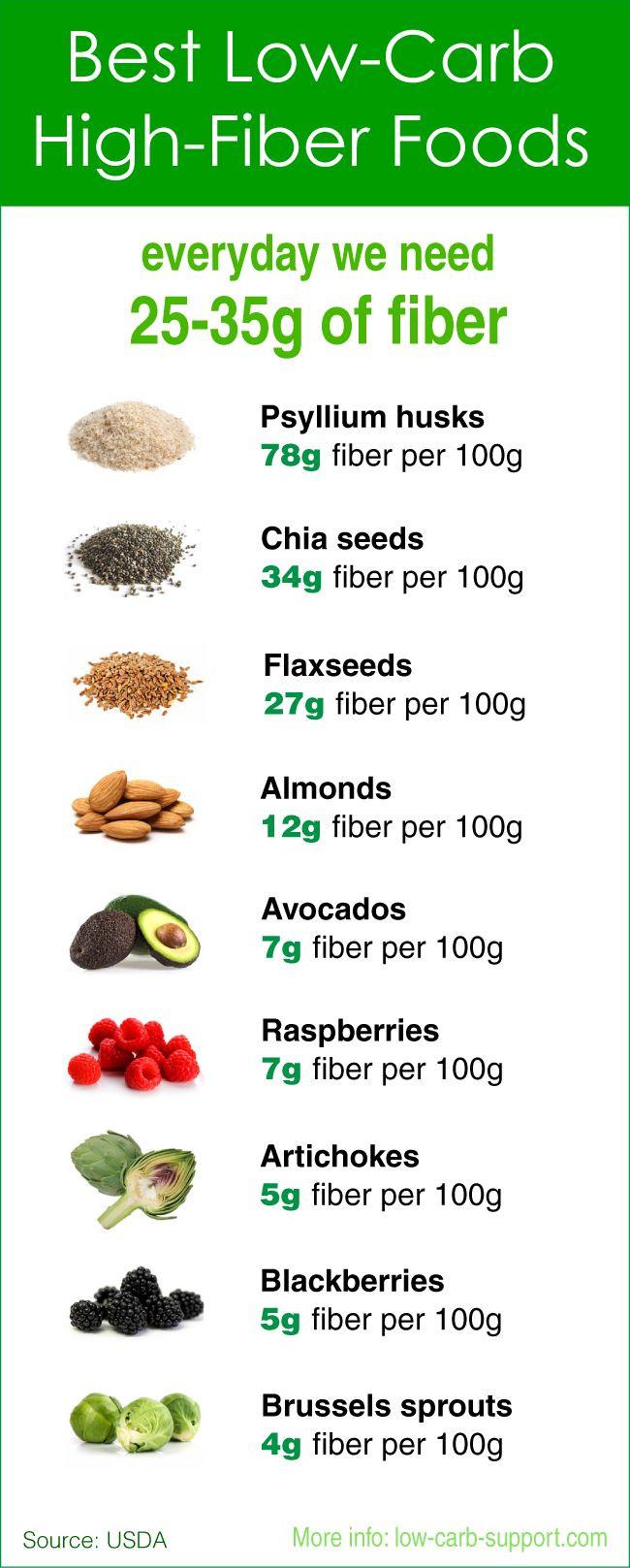Low Carb High Fiber Recipes  25 best ideas about High Fiber Foods on Pinterest