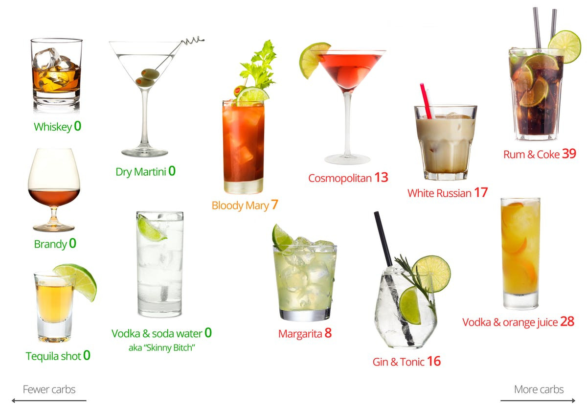 Low Carb Rum Drinks  Low Carb Alcohol – Visual Guide to the Best and the Worst