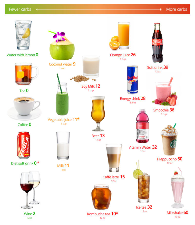 Low Carb Rum Drinks  Low carb drinks – the best and the worst Diet Doctor