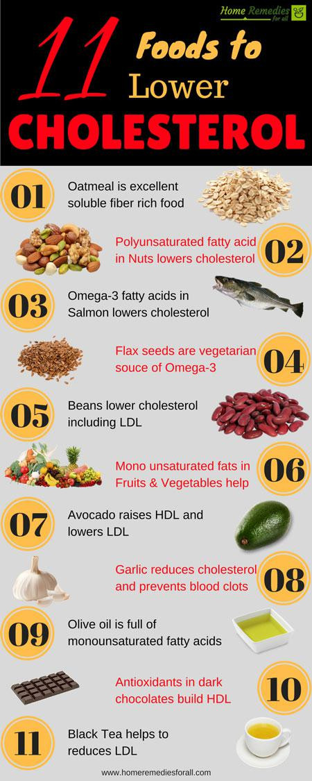 Low Cholesterol Diet Recipes  11 Foods to Lower Cholesterol Naturally