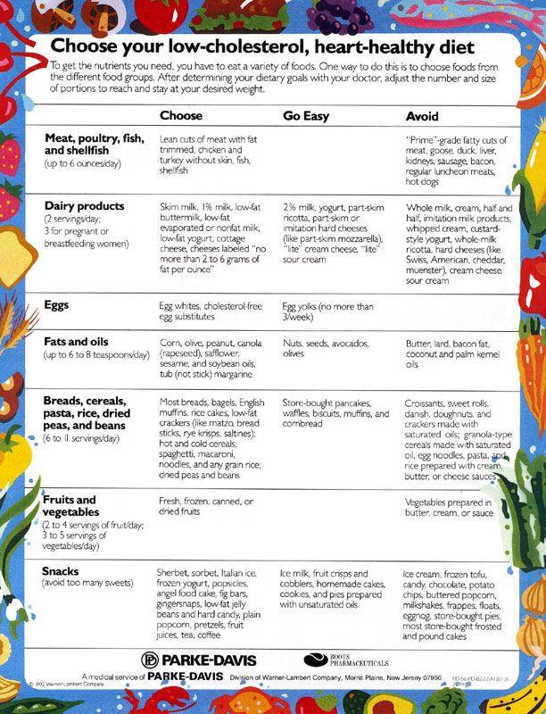 Low Cholesterol Diet Recipes  Cholesterol cheat sheet Fitness inspiration