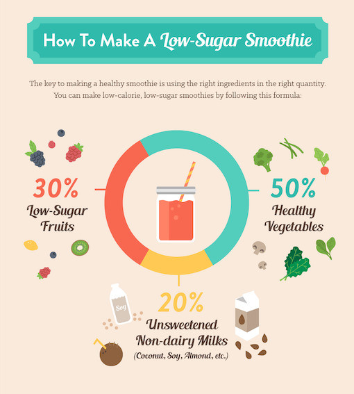 Low Sugar Smoothies For Diabetics  The Best Low Sugar Smoothie Recipes