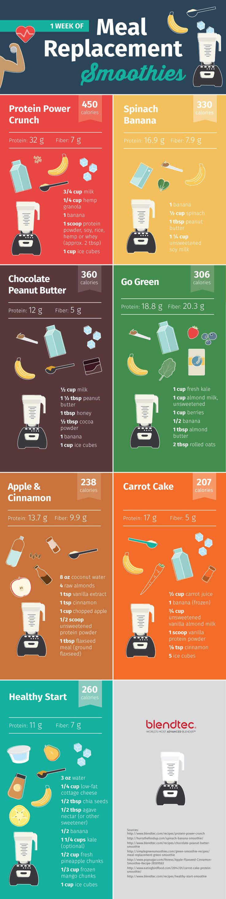 Meal Replacement Smoothie Recipes For Weight Loss  Meal Replacement Smoothies For Every Day The Week