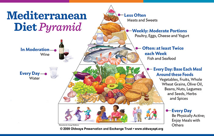 Mediterranean Keto Diet  Living the Mediterranean Lifestyle