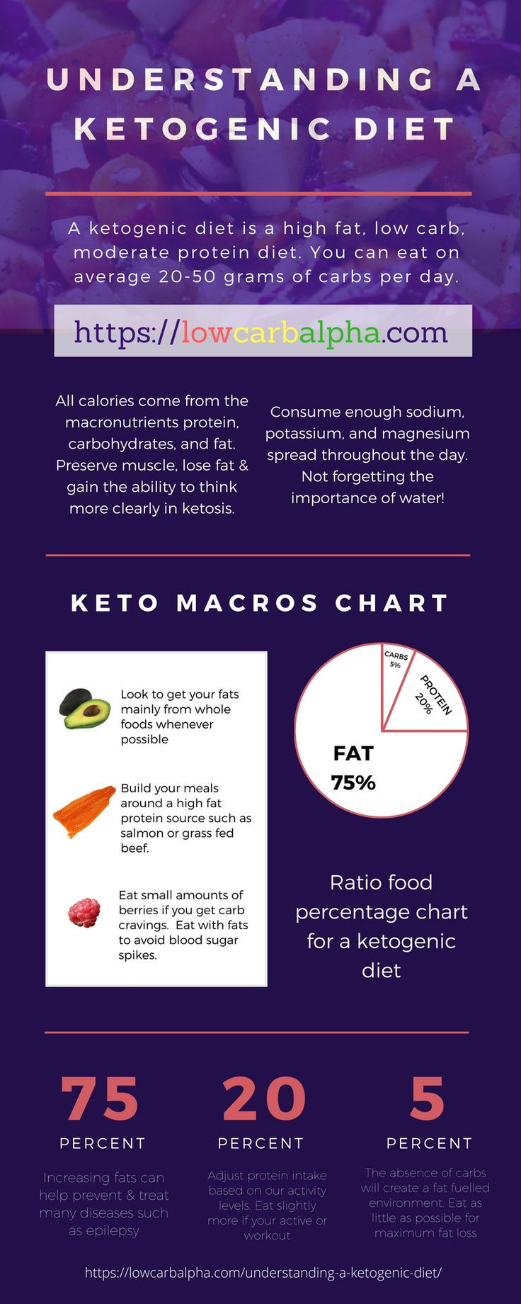 Moderate Keto Diet  68 best Ketogenic Diet images on Pinterest