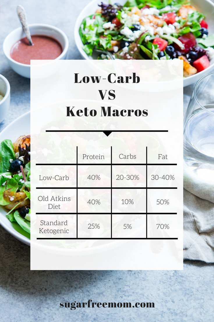 Moderate Keto Diet  Low Carb vs Keto Diet and My 6 Week Results