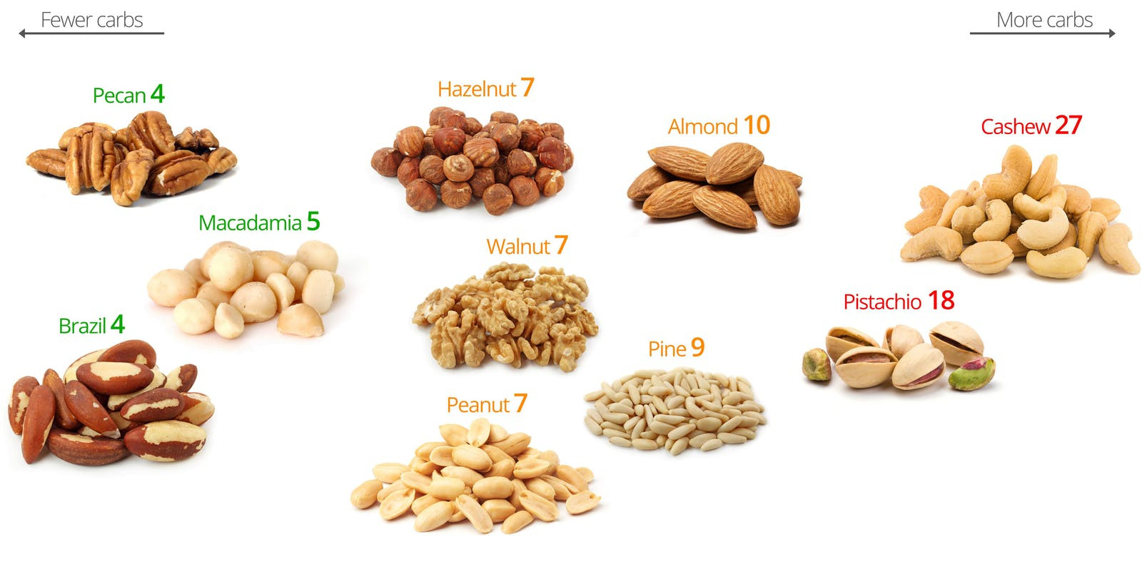 Nuts On Keto Diet  Low Carb Nuts – A Visual Guide to the Best and the Worst